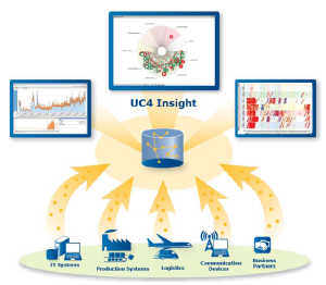 uc4insight
