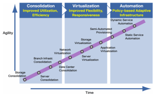 Virtualization Blueprint Cisco
